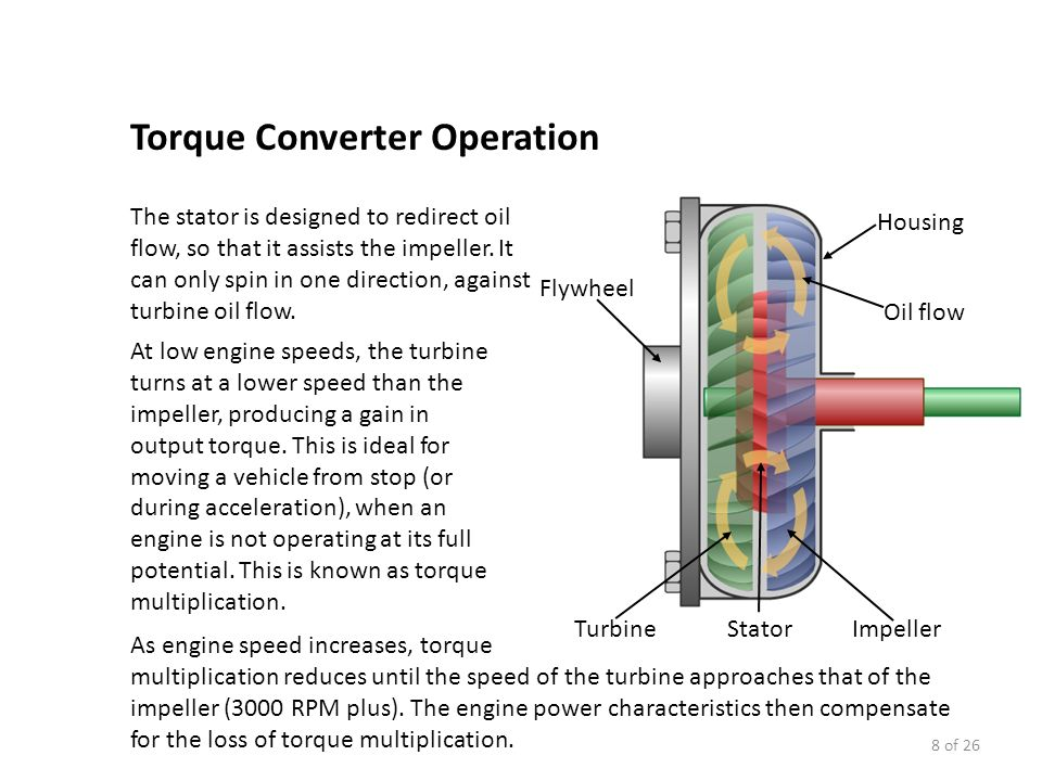 maths model of torque converter essay This free engineering essay on dc motors is  converter 3 regulator/controller and a control  the relationship between torque v/s speed and.