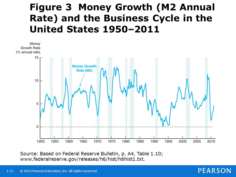 Figure 3 Money Growth (M2 Annual Rate) and the Business Cycle in the United States 1950–2011
