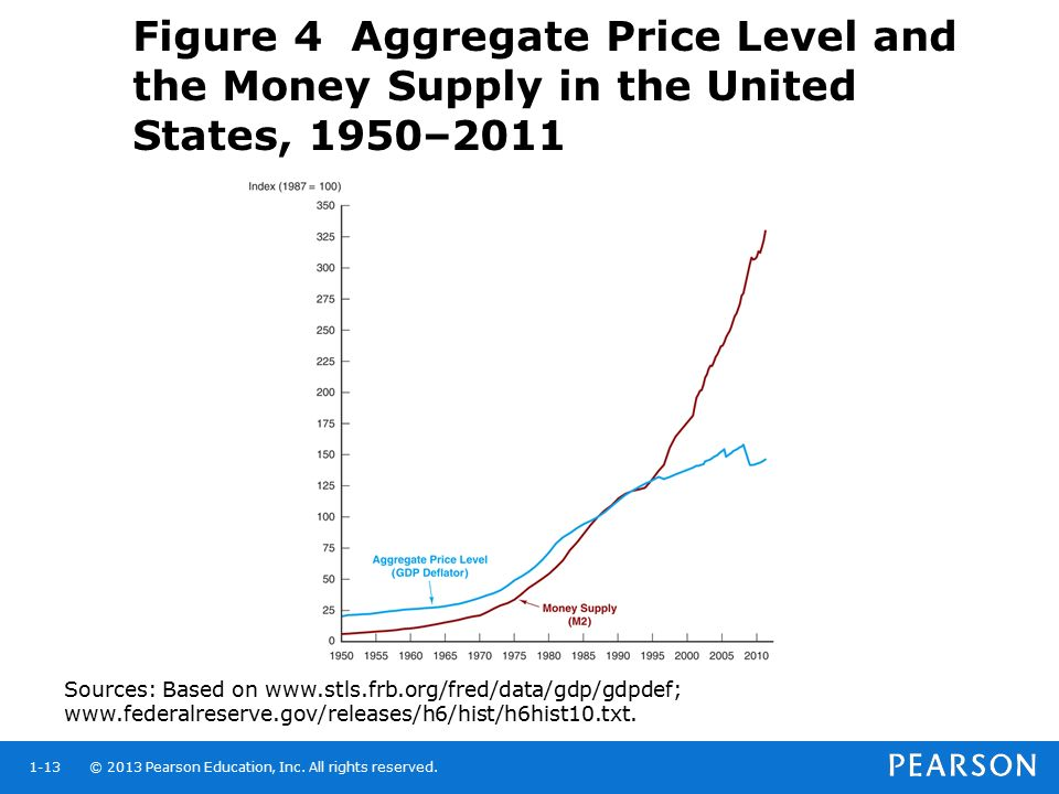Figure 4 Aggregate Price Level and the Money Supply in the United States, 1950–2011