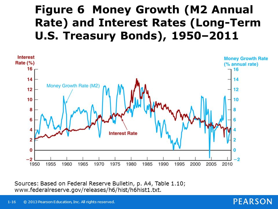 Figure 6 Money Growth (M2 Annual Rate) and Interest Rates (Long-Term U