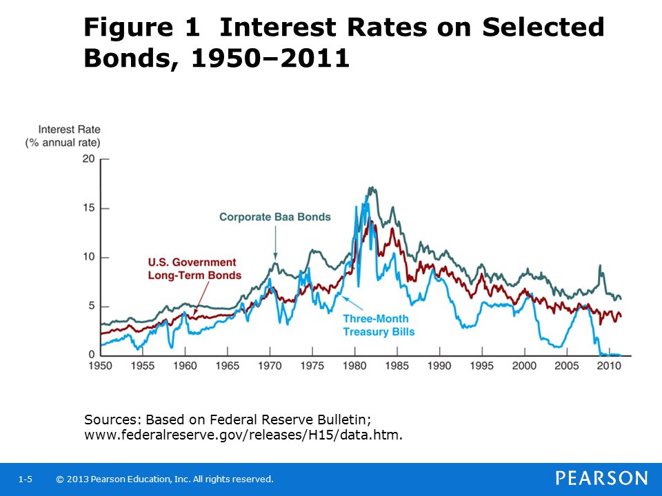 Figure 1 Interest Rates on Selected Bonds, 1950–2011