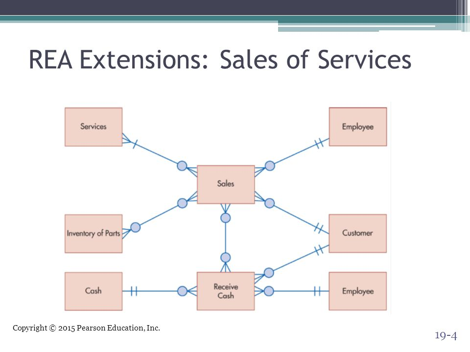 Special topics in rea modeling ppt video online download 4 rea extensions sales of services ccuart Gallery