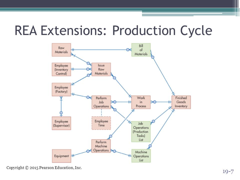 Special topics in rea modeling ppt video online download 7 rea extensions production cycle ccuart Choice Image
