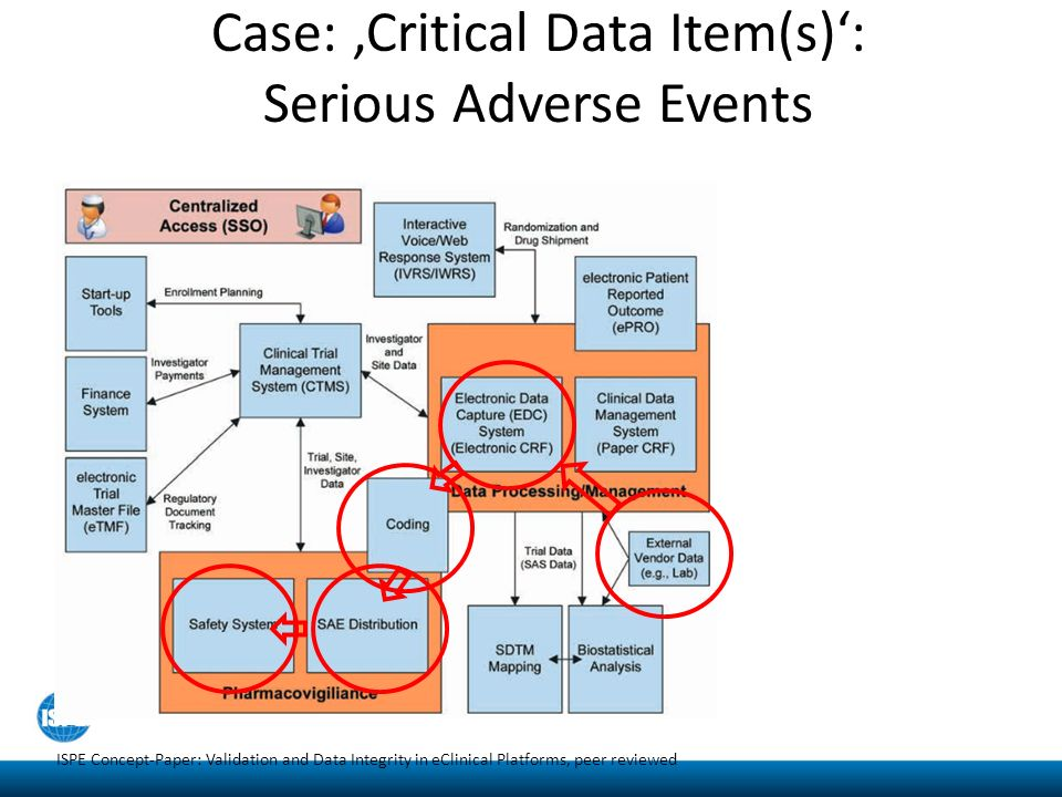Data Flow In Clinical Trials And Systems Ppt Video
