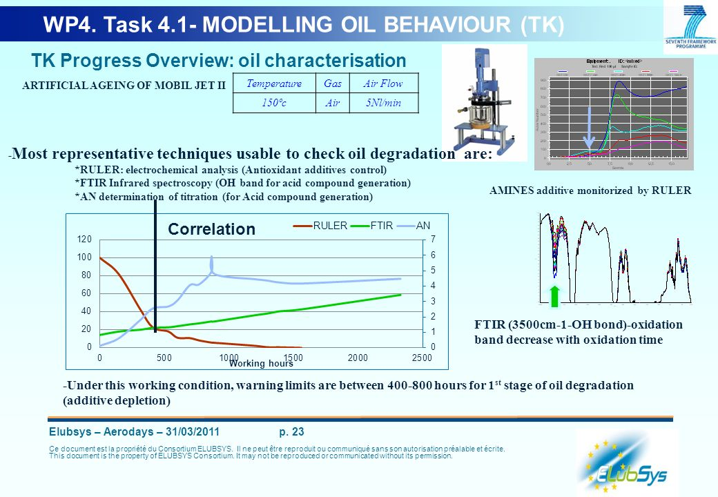 WP4. Task 4.1- MODELLING OIL BEHAVIOUR (TK)
