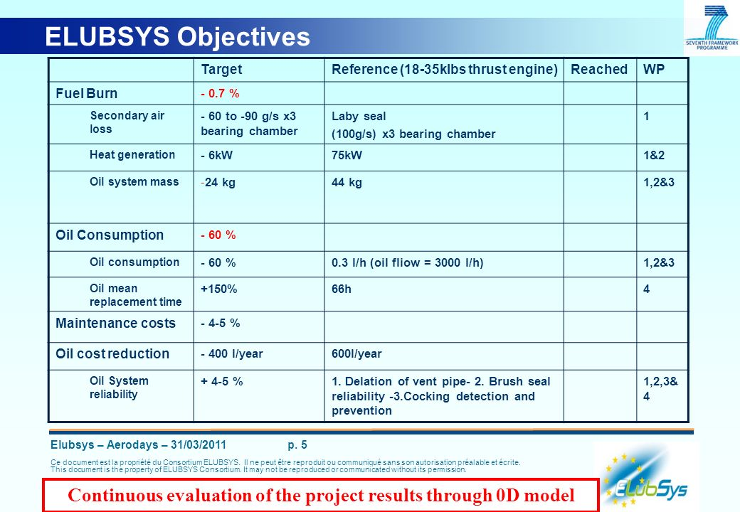 Continuous evaluation of the project results through 0D model