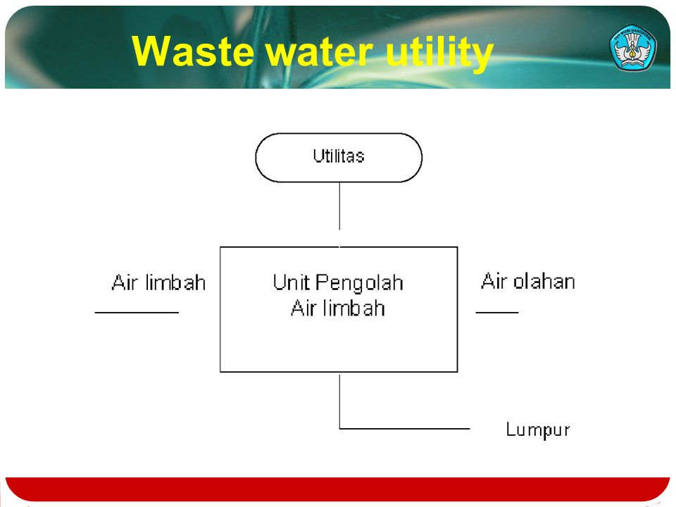 Flow chart of industrial processing ppt video online download 16 waste water utility ccuart Images