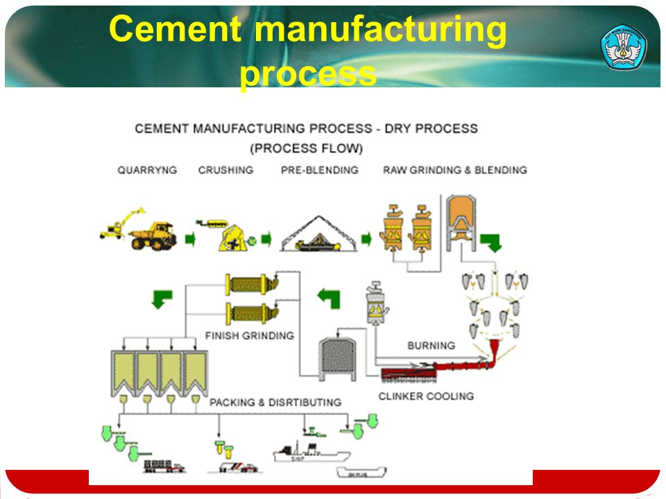 Flow chart of industrial processing ppt video online download 82 cement manufacturing process ccuart Images