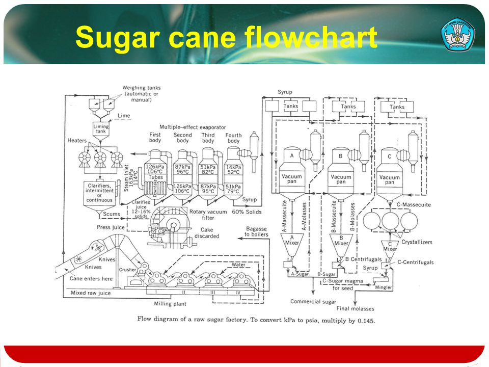 flow chart of industrial processing ppt video online download rh slideplayer com Application Process Flow Diagram process flow chart of sugar industry