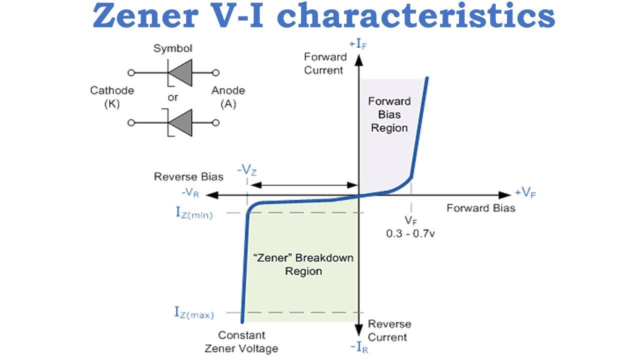 5 Zener V-I characteristics