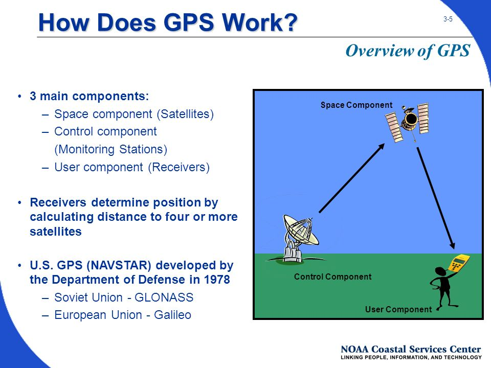 How global positioning devices (gps) work ppt download.