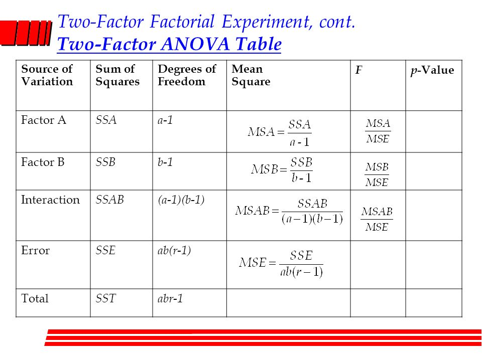 CHAPTER 3 Analysis of Variance (ANOVA) PART 3 = TWO-WAY