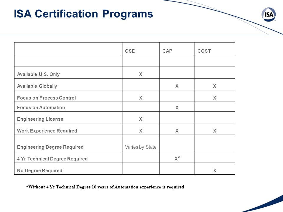 Isa Certified Control Systems Technician Ccst Program Ppt
