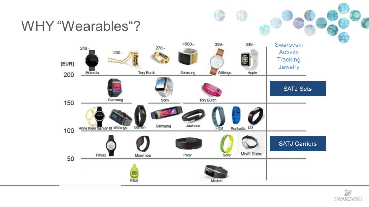 Swarovski Activity Tracker Reviews