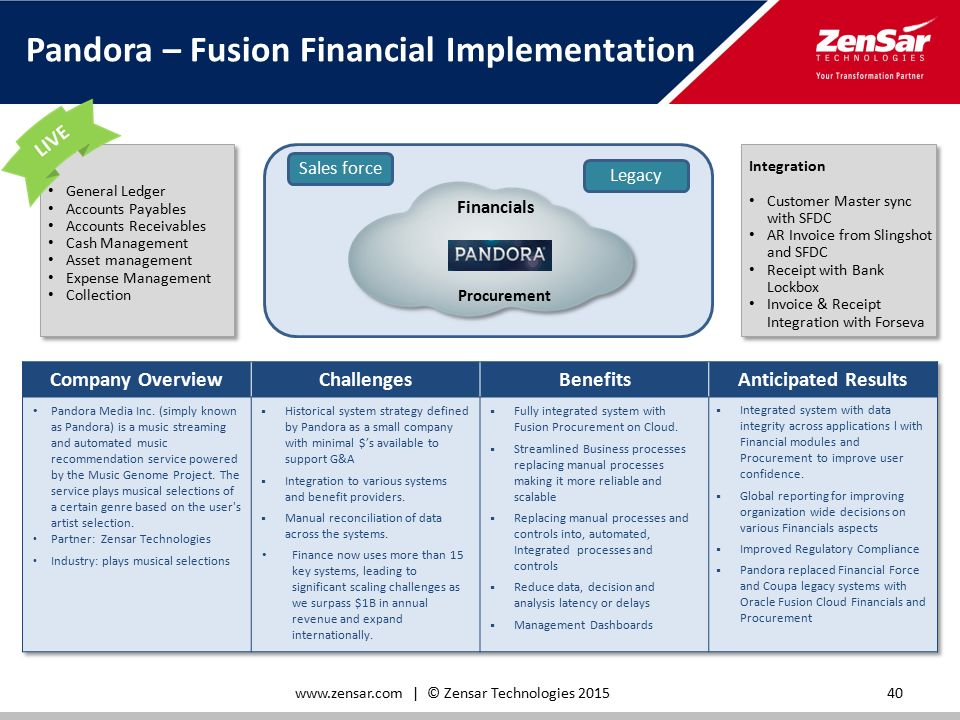 Fixed Scope Offering For Implementation Of Oracle