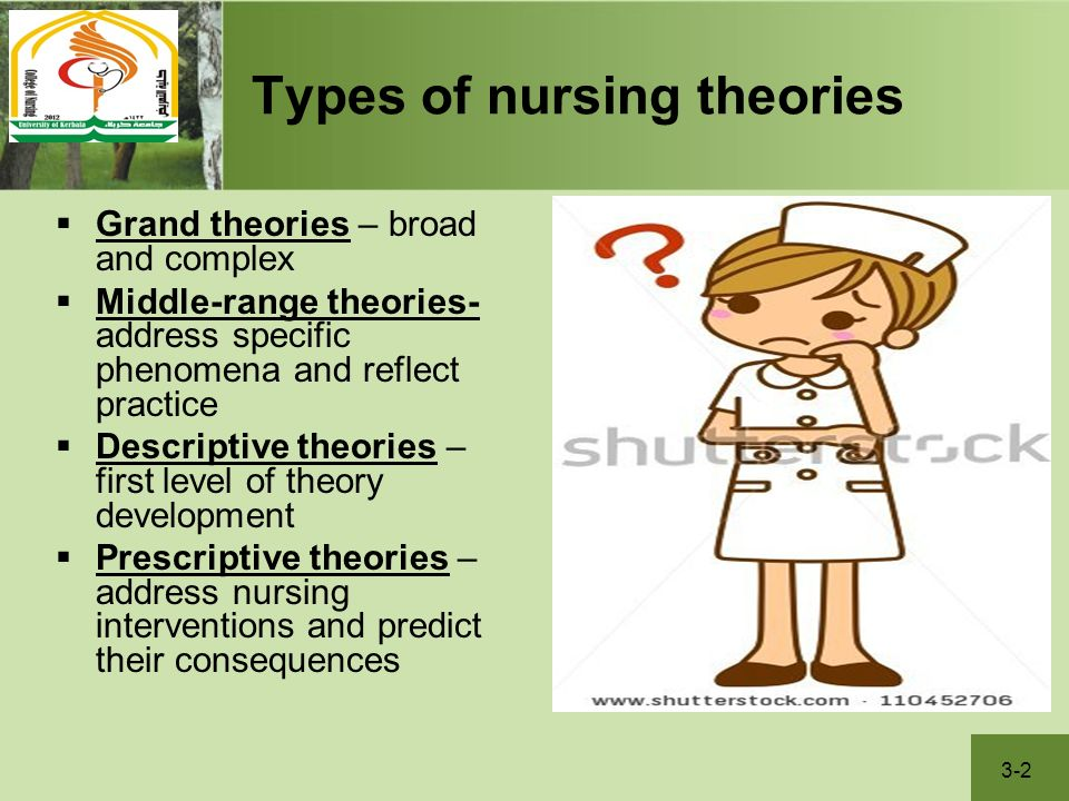the correlation of hills theory to the practice of nursing Abstract the nature of nursing practice, the nature and origins of nursing theory and the issue of the relationship between theory and practice are matters which have and continue to generate extensive philosophical discourse within nursing.