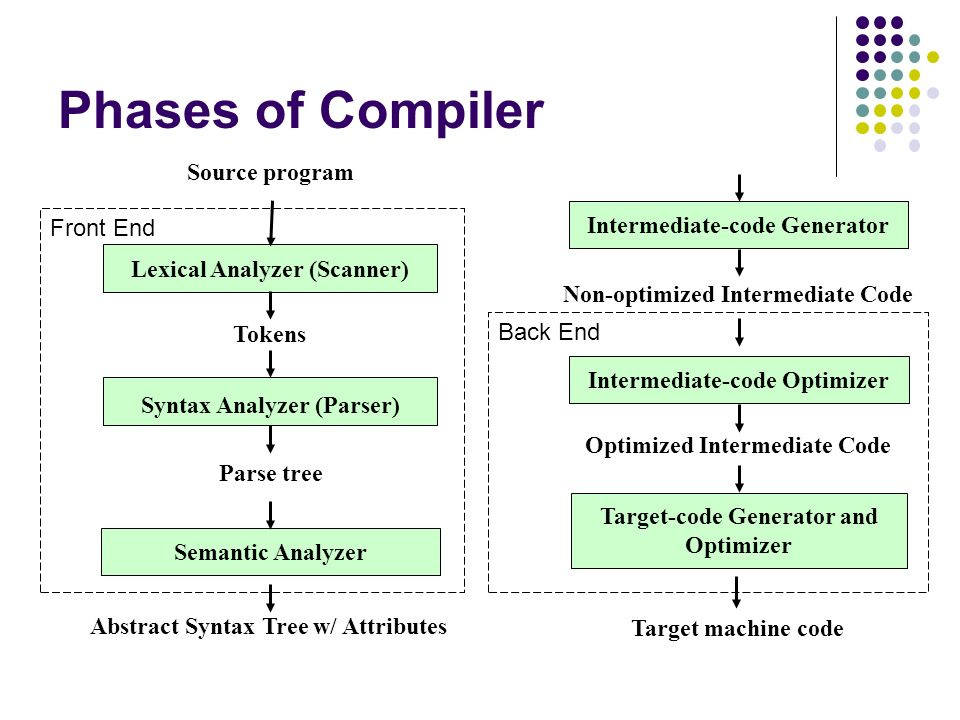 Compiler Course Ppt