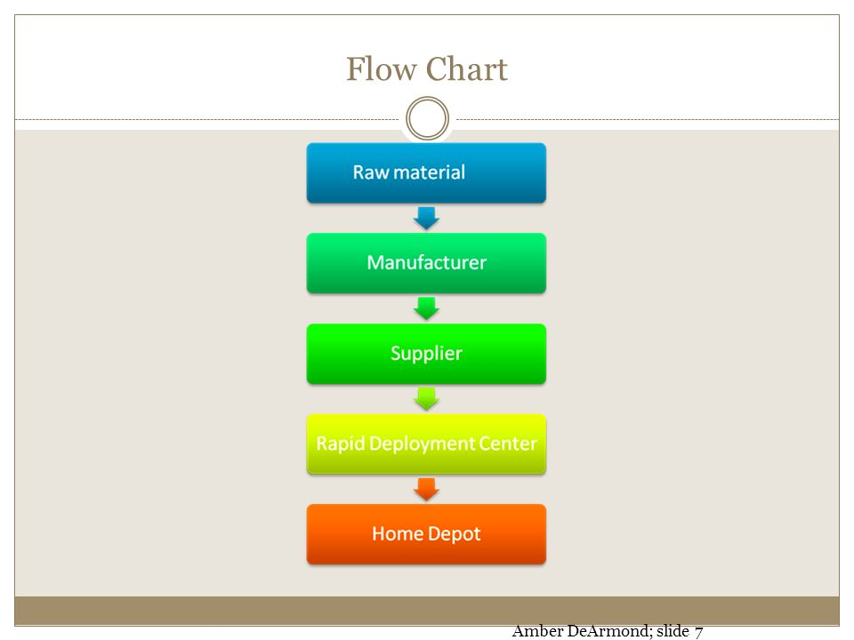 Process Improvement Phases Ppt Download