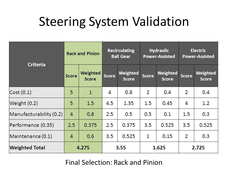 Steering System Validation