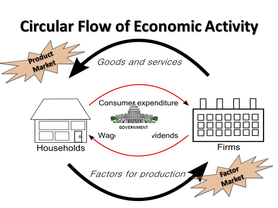 Business cycle circular flow diagram ppt video online download circular flow of economic activity ccuart Choice Image