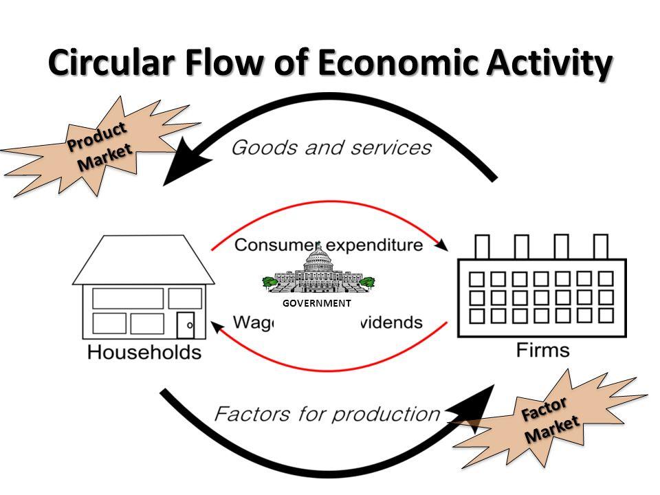 Economic Flow Diagram Diy Wiring Diagrams