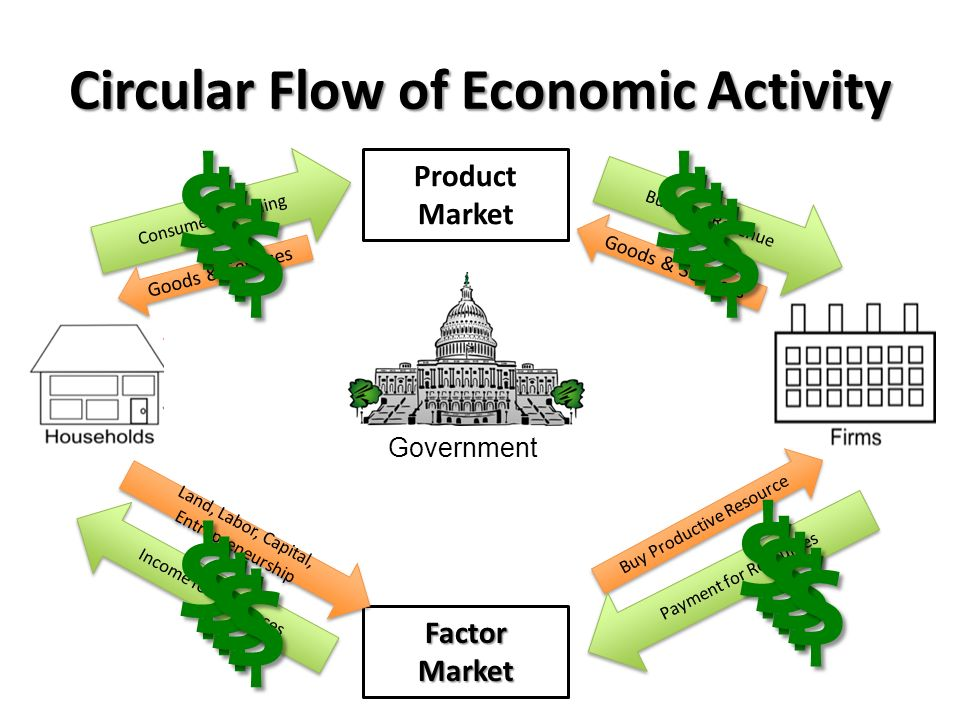 Business Cycle Circular Flow Diagram Ppt Video Online Download