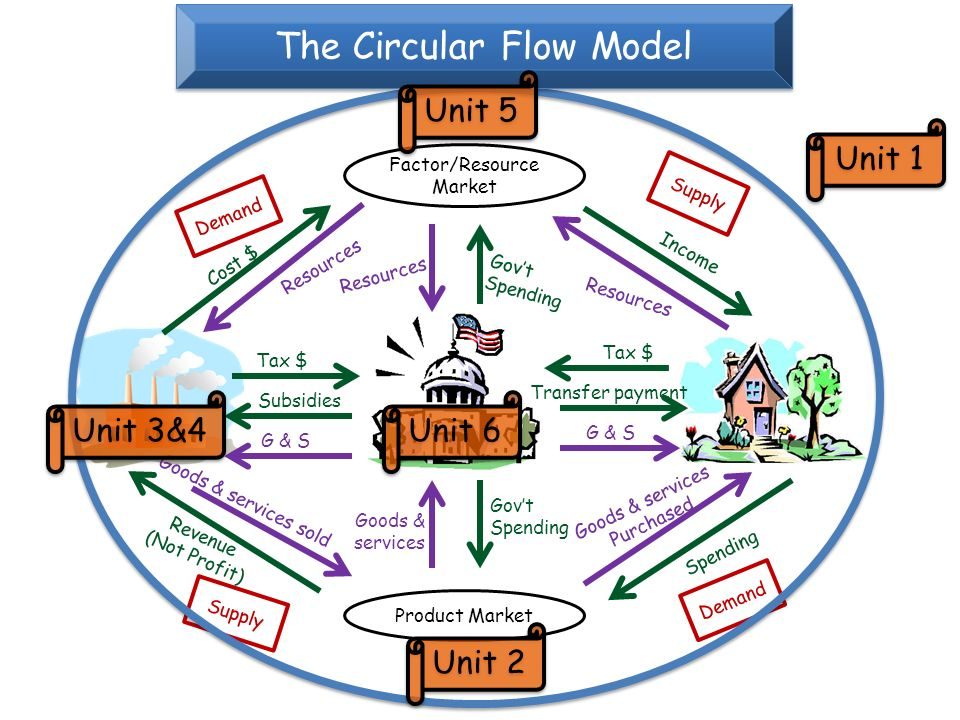 Only 3 entities in economy free market system ppt video online the circular flow model ccuart Images