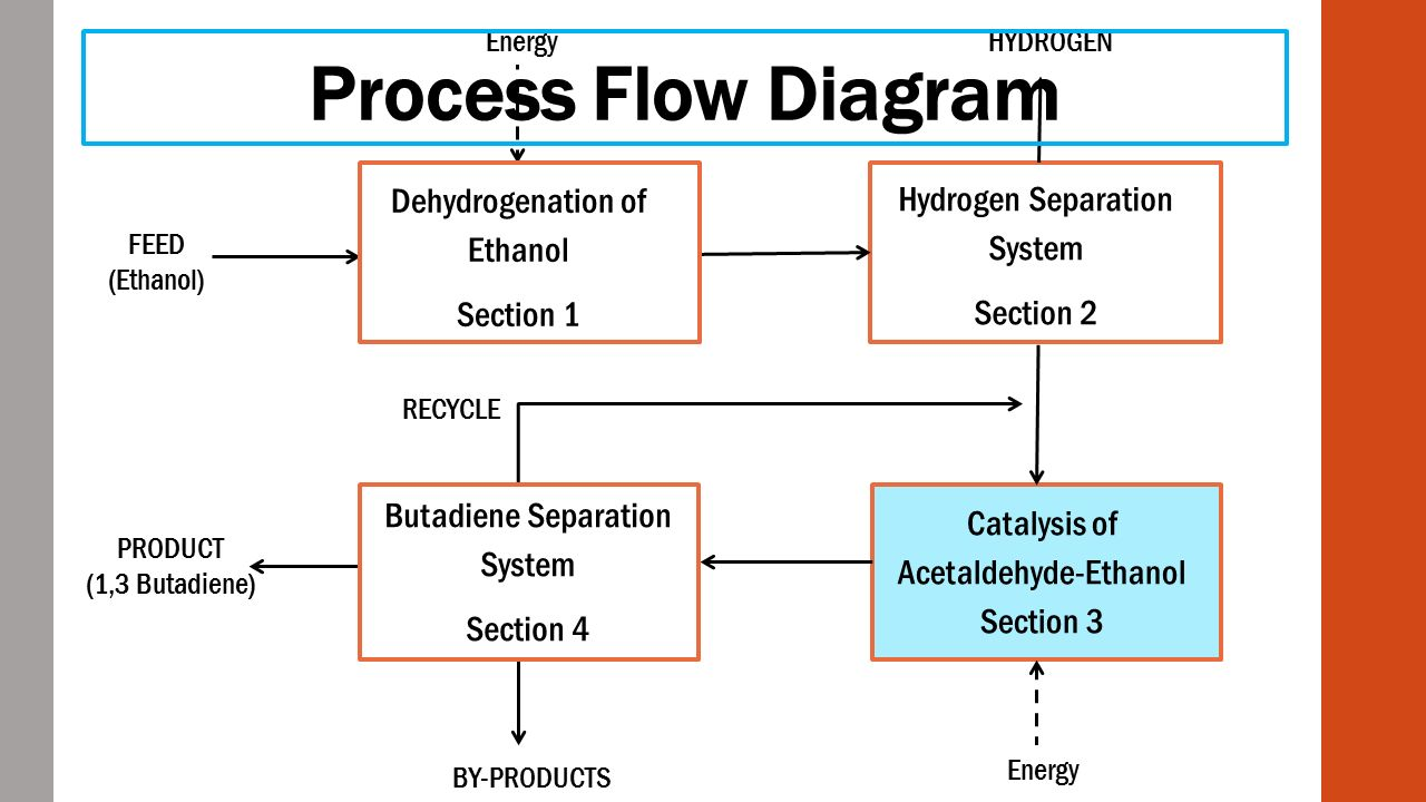 Two Step Conversion Of Ethanol To Butadiene Ppt Video Online Process Flow Diagram In 17