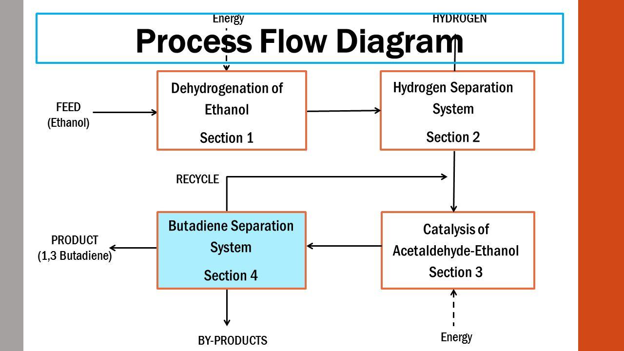 20 Process Flow Diagram ...