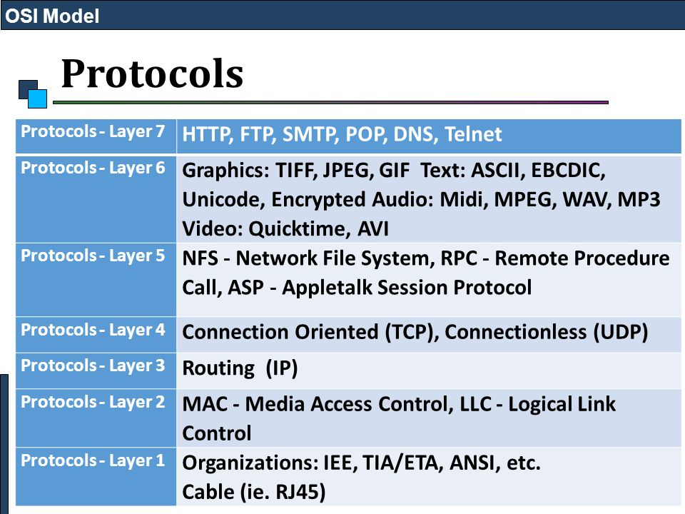 Osi model layer 7 smtp diagram trusted wiring diagram osi model osi reference model ppt video online download rh slideplayer com layers of osi model ccuart Image collections