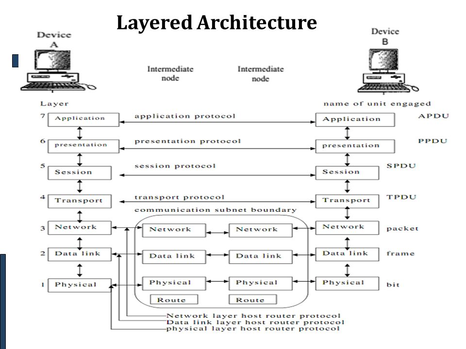 Osi model osi reference model ppt video online download 5 layered architecture osi model ccuart Gallery