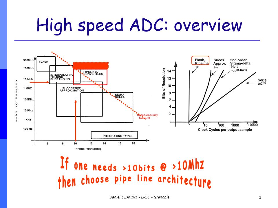 pipelined adc design thesis High performance zero-crossing based pipelined analog-to-digtal converters by yue jack chu bs in eecs, uc berkeley (2006)  high performance zero-crossing based pipelined analog-to-digtal converters by yue jack chu submitted to the department of electrical engineering and computer science on march 22, 2011,  3 zero-crossing based pipelined adc design 39.