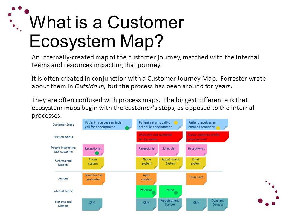 Creating A Customer Ecosystem Map Of Your Customer Experience Ppt - Forrester customer journey mapping