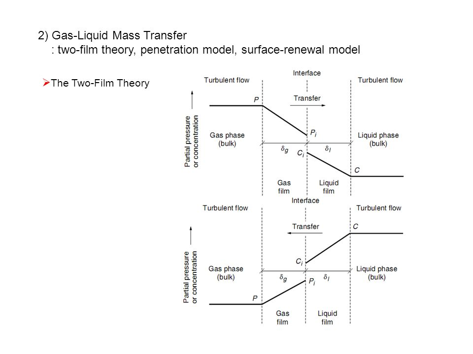 Surface penetration theory in mass transfer — pic 8