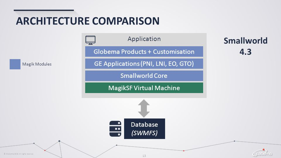 About Globema Leading provider and integrator - ppt video