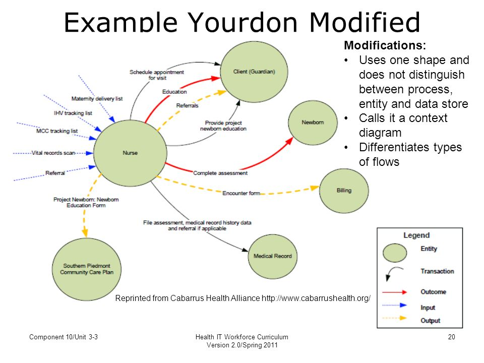 Yourdon data flow diagram circuit wiring and diagram hub unit 3 3 process mapping yourdon notation for data flow diagrams rh slideplayer com yourdon demarco data flow diagram simple data flow diagram ccuart Choice Image