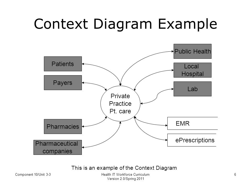 Unit 3 3 process mapping yourdon notation for data flow diagrams context diagram example ccuart Images