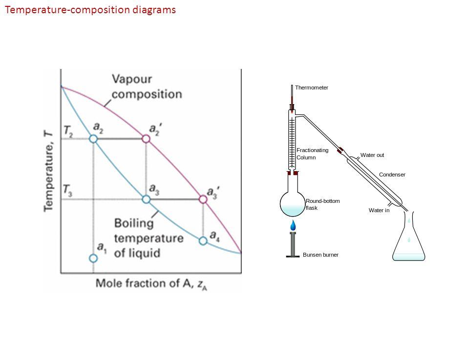Temperature Composition Diagram Trusted Wiring Diagram