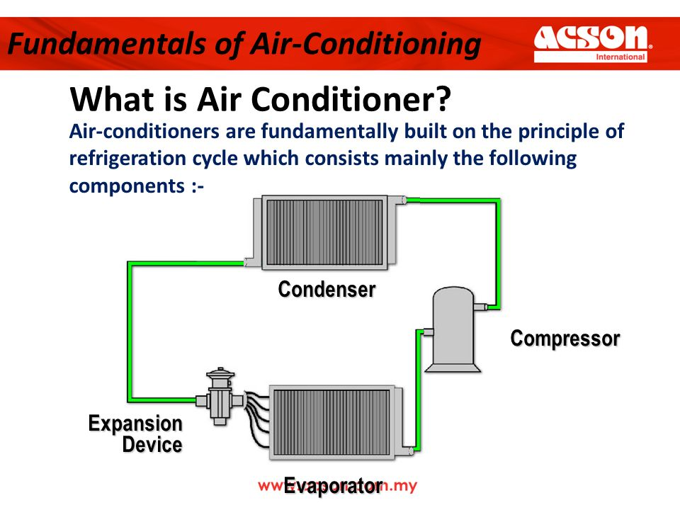 What Is Air Conditioning >> Technical Seminar On Application And Technical Specification June