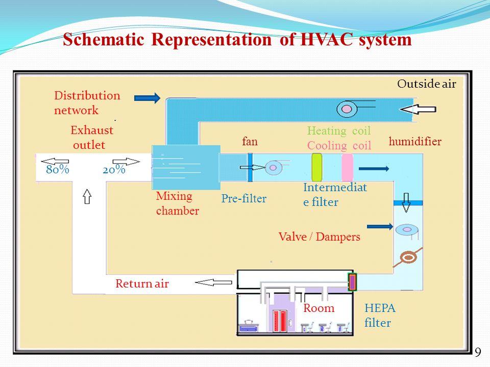 Hvac System Ppt Download