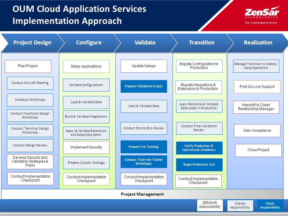 Fixed Scope Offering for Implementation of Oracle Fusion HCM on ...