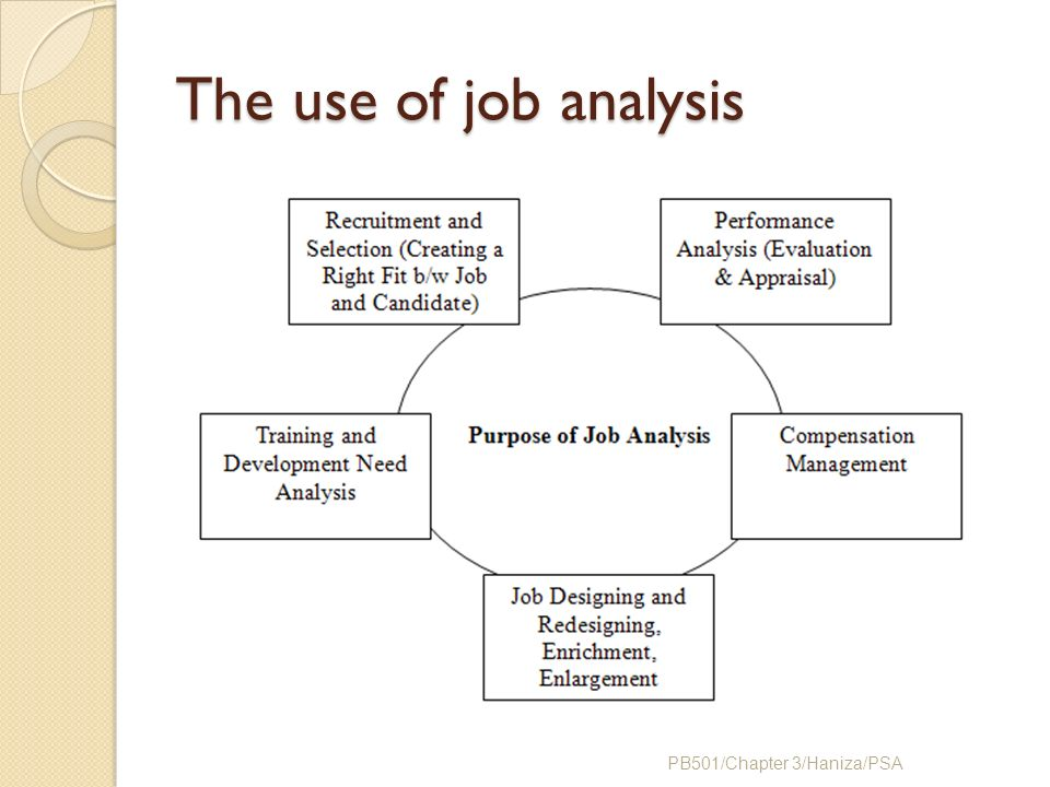 Chapter 3 job analysis ppt video online download 12 the use of job analysis pb501chapter 3hanizapsa ccuart Images