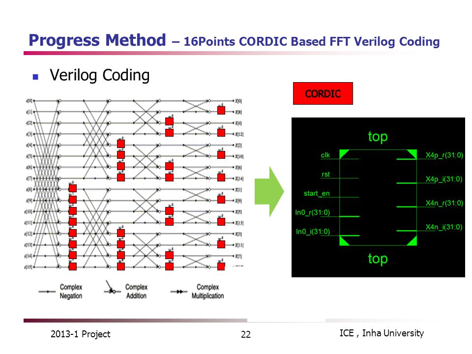 CORDIC Based 64-Point Radix-2 FFT Processor - ppt video