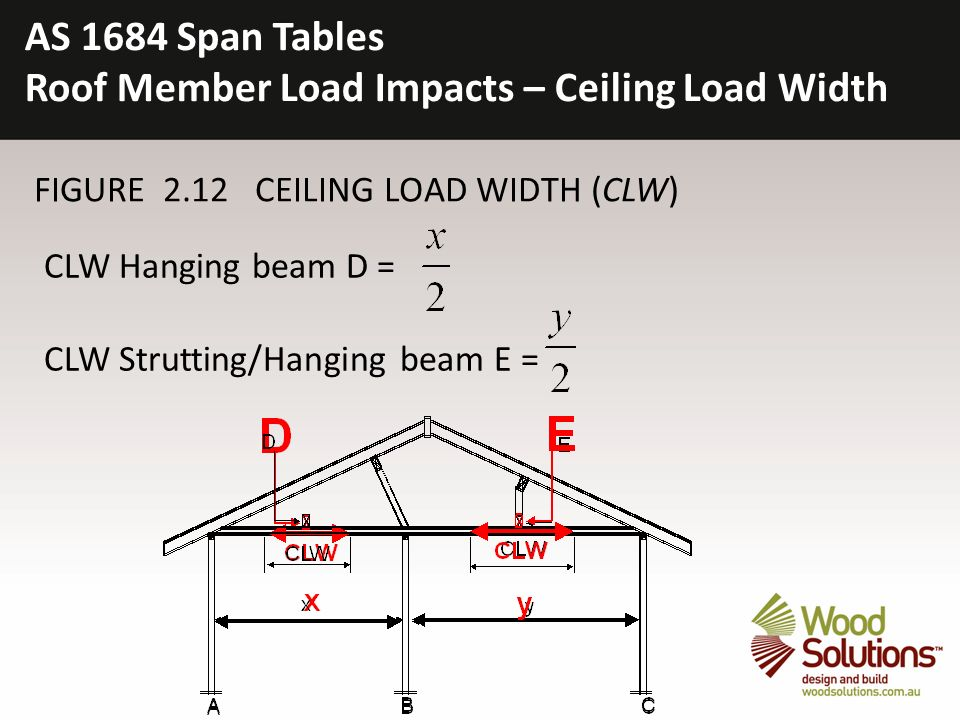 Roof Member Load Impacts Ceiling Width
