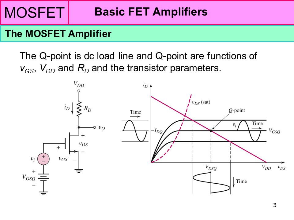 MOSFET Basic FET Amplifiers The MOSFET Amplifier