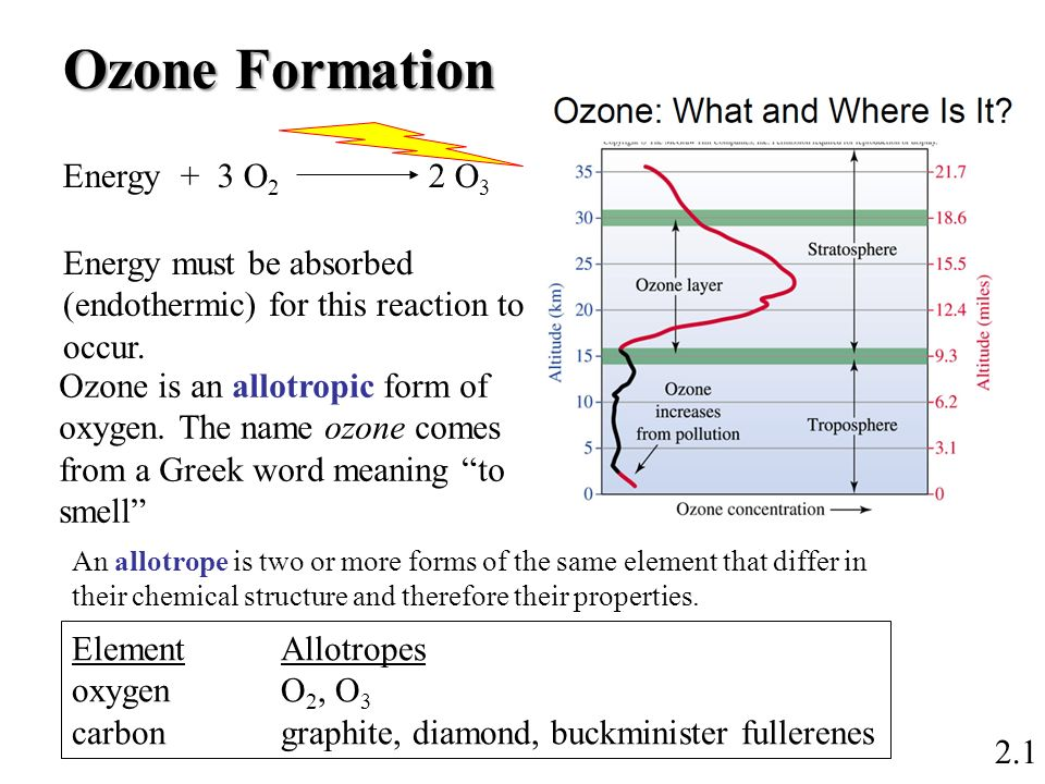a look at the formation and composition of the ozone layer Mr seegan geoscience  let's take a look at ozone, a form of oxygen, in our atmosphere  list two unique facts of each layer (location, temp, composition.