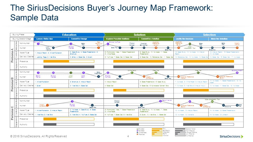 The SiriusDecisions Buyer's Journey Map Framework: Sample Data