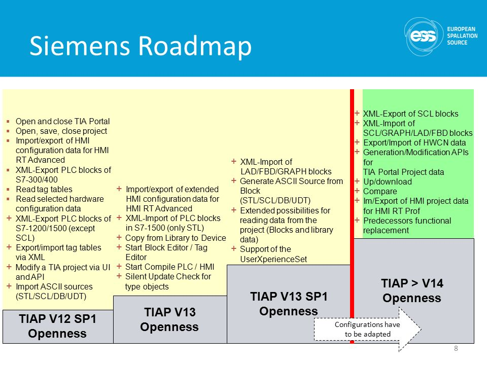 Siemens TIA Portal Openness Feature Functionality and Possible Use