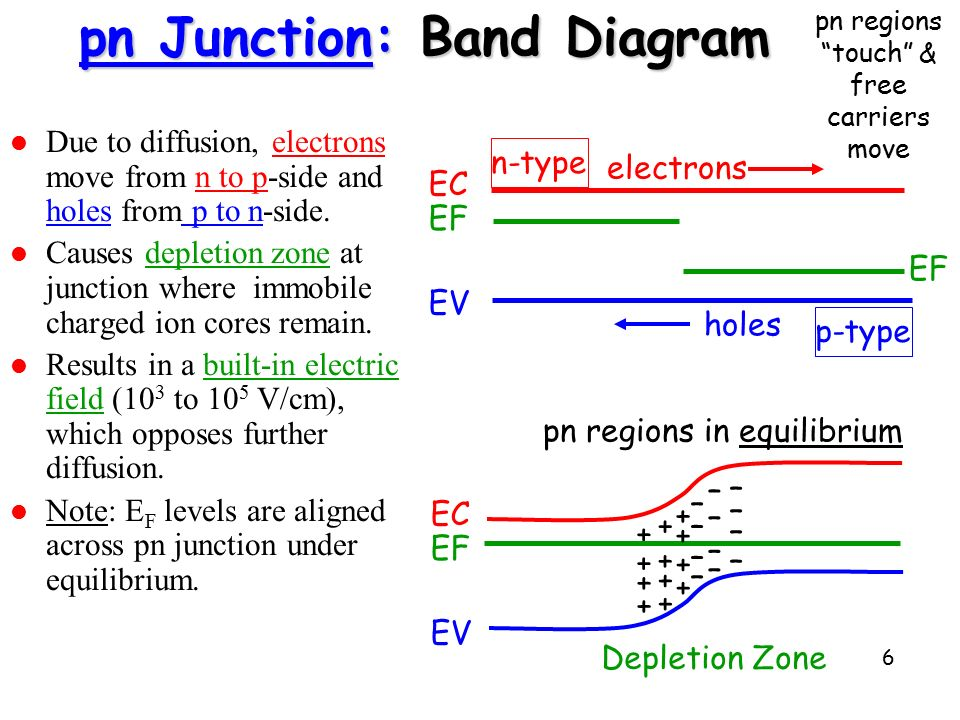 Intro To Semiconductors And P N Junction Devices Ppt Video Online