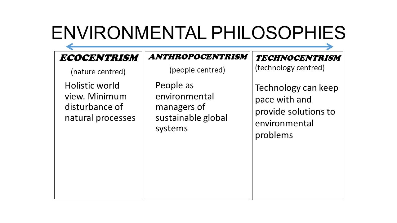 compare and contrast anthropocentrism with ecocentrism